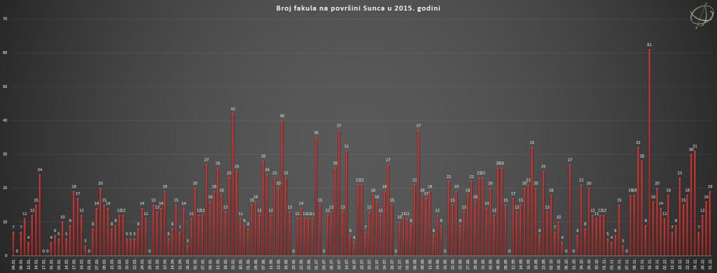 Broj fakula na površini Sunca u 2015. godini.