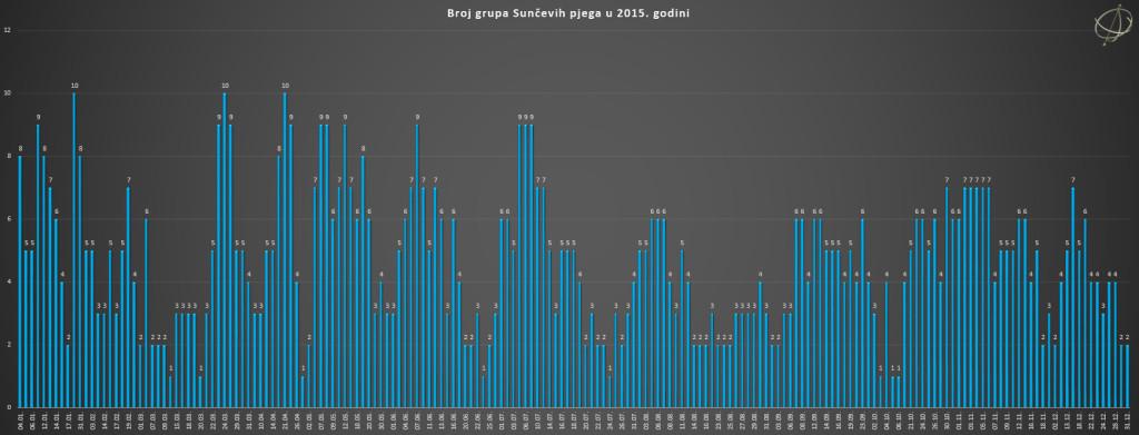 Broj grupa Sunčevih pjega u 2015. godini.