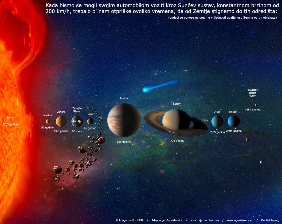Putovanje automobilom po Sunčevom sustavu